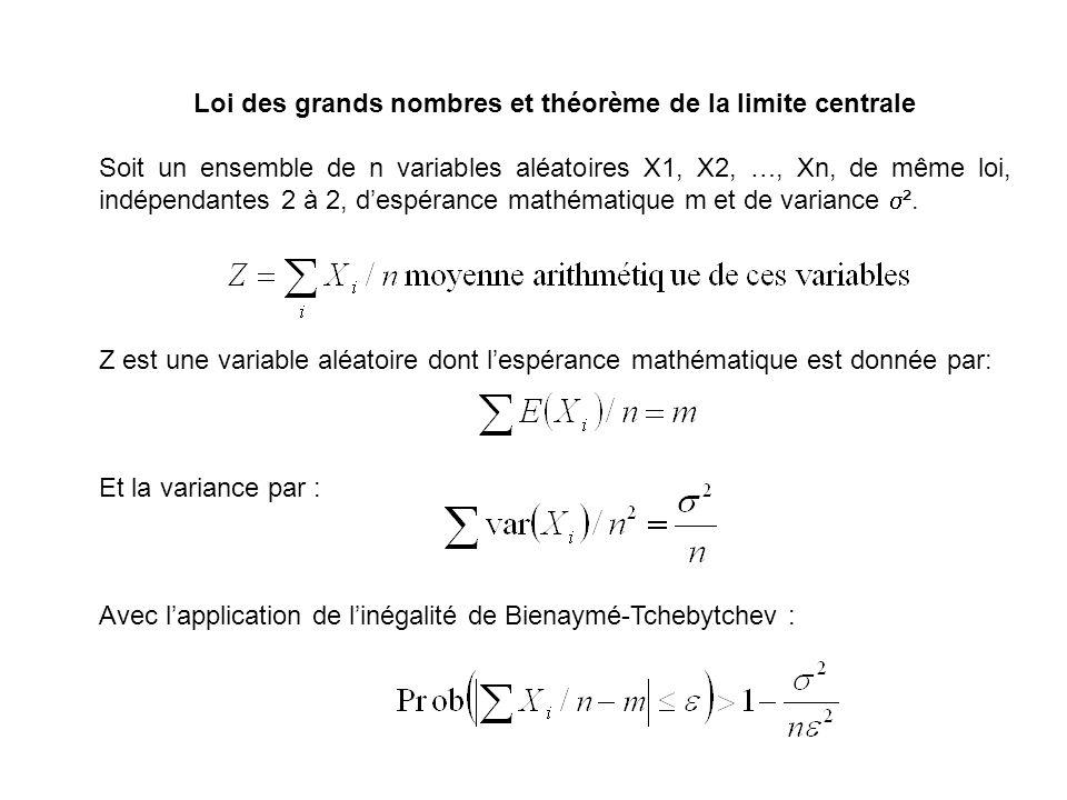 Loi des grands nombres et théorème de la limite centrale