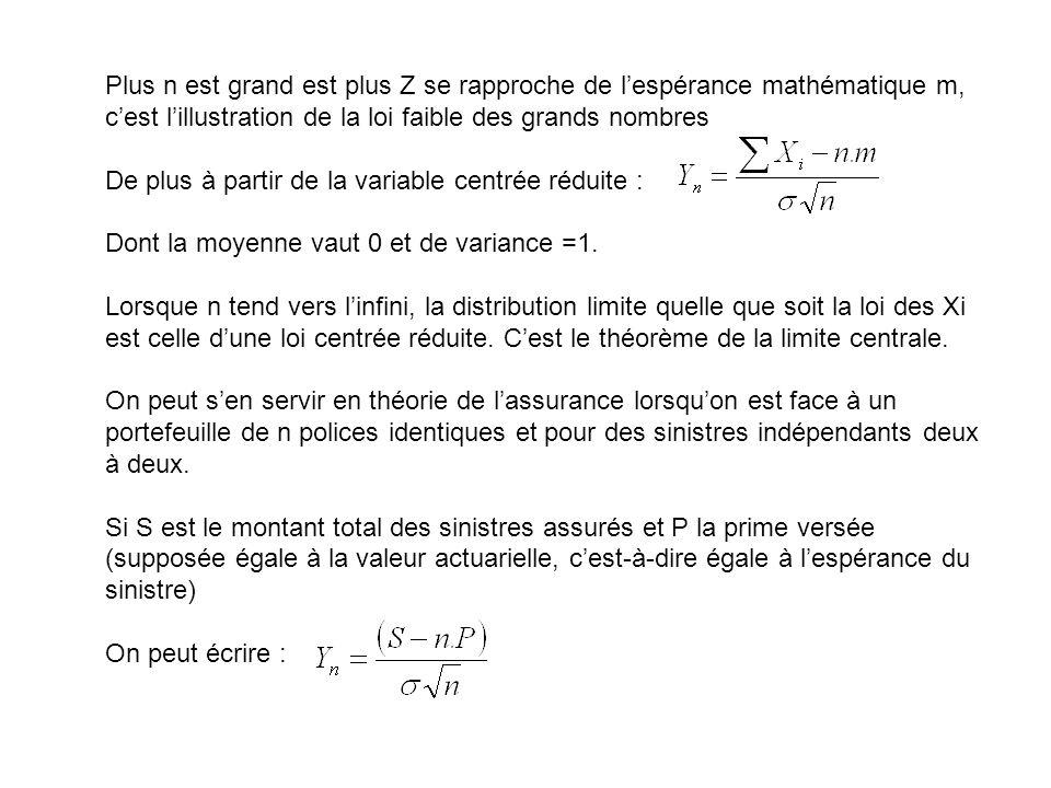 De plus à partir de la variable centrée réduite :
