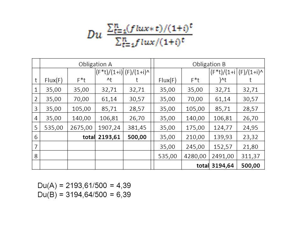 Du(A) = 2193,61/500 = 4,39 Du(B) = 3194,64/500 = 6,39 Obligation A