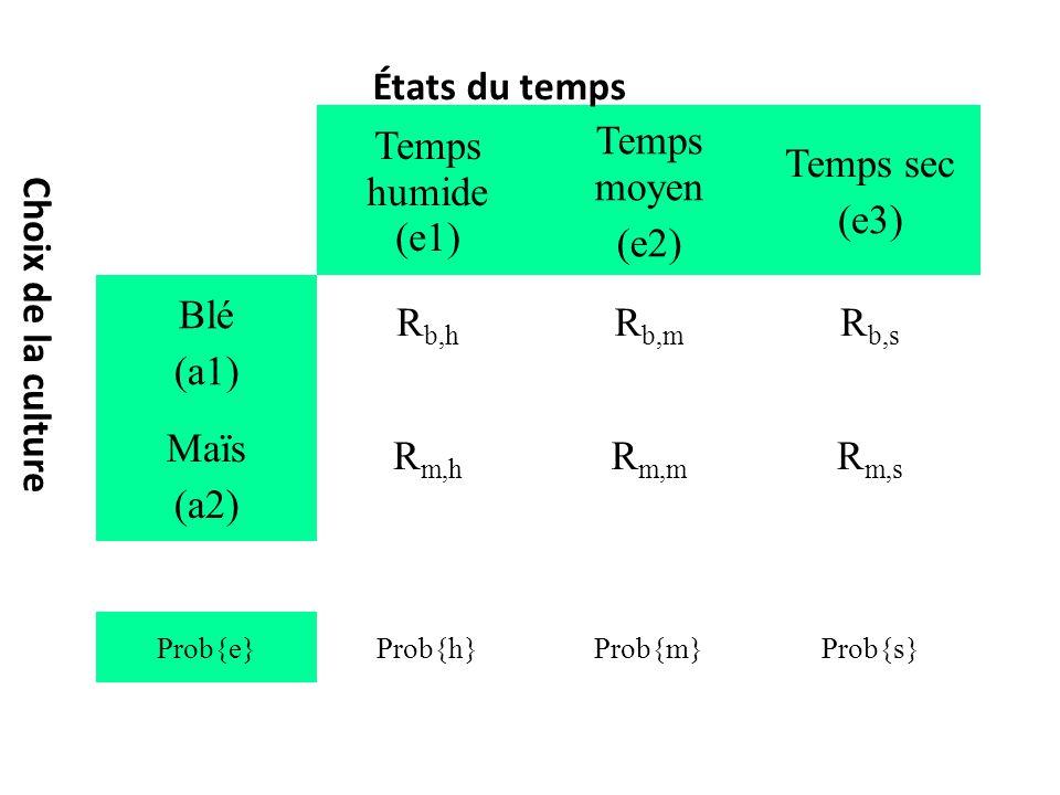 États du temps Temps humide (e1) Temps moyen (e2) Temps sec (e3) Blé