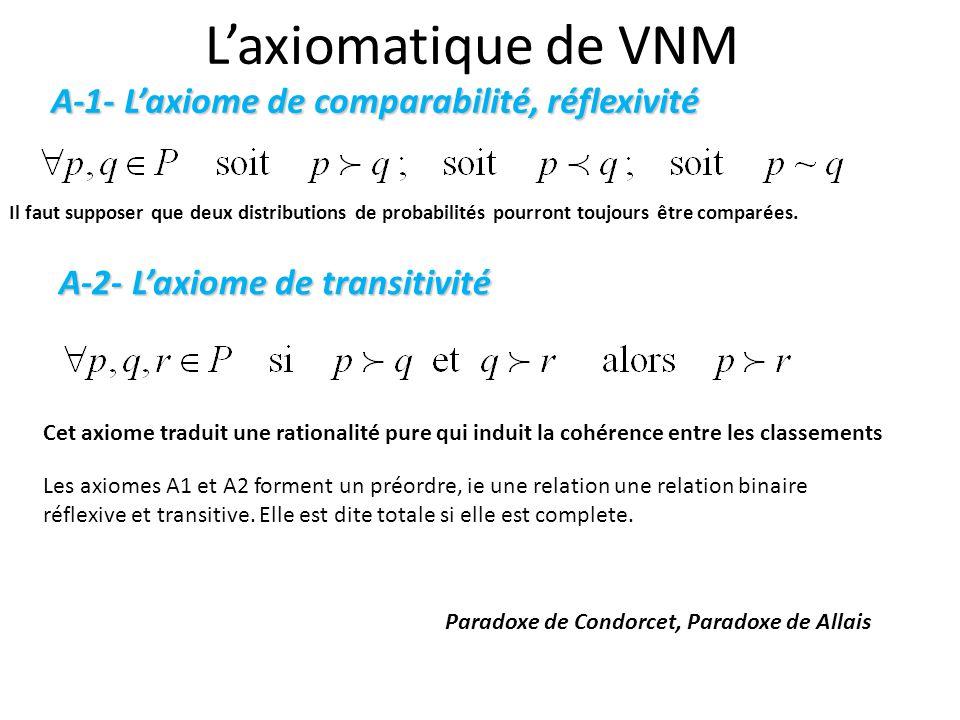L'axiomatique de VNM A-1- L'axiome de comparabilité, réflexivité