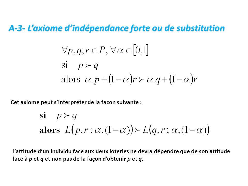 A-3- L'axiome d'indépendance forte ou de substitution