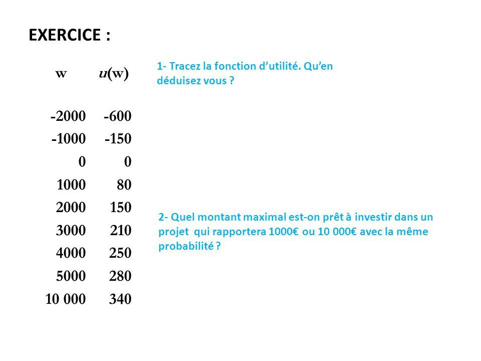 EXERCICE : 1- Tracez la fonction d'utilité. Qu'en déduisez vous w. u(w) -2000. -1000. 1000. 2000.