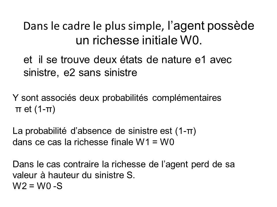 Dans le cadre le plus simple, l'agent possède un richesse initiale W0.