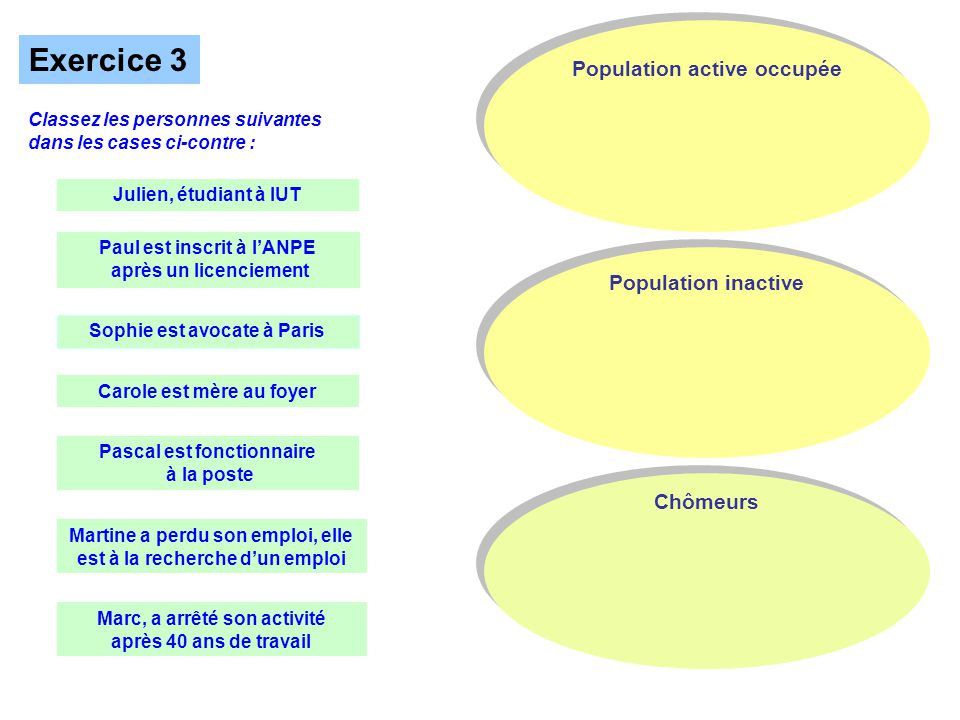 Exercice 3 Population active occupée Population inactive Chômeurs