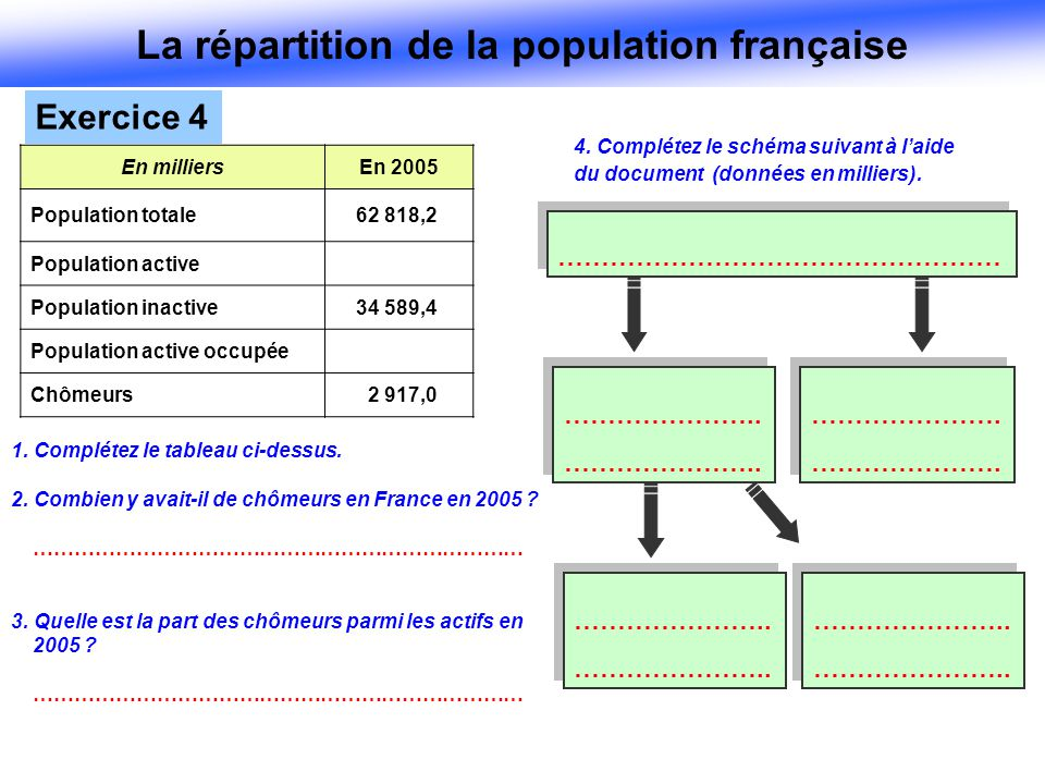 La répartition de la population française ………………………………………………………………