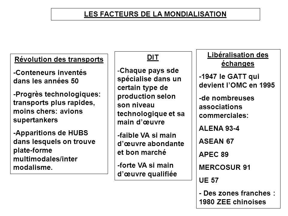 LES FACTEURS DE LA MONDIALISATION
