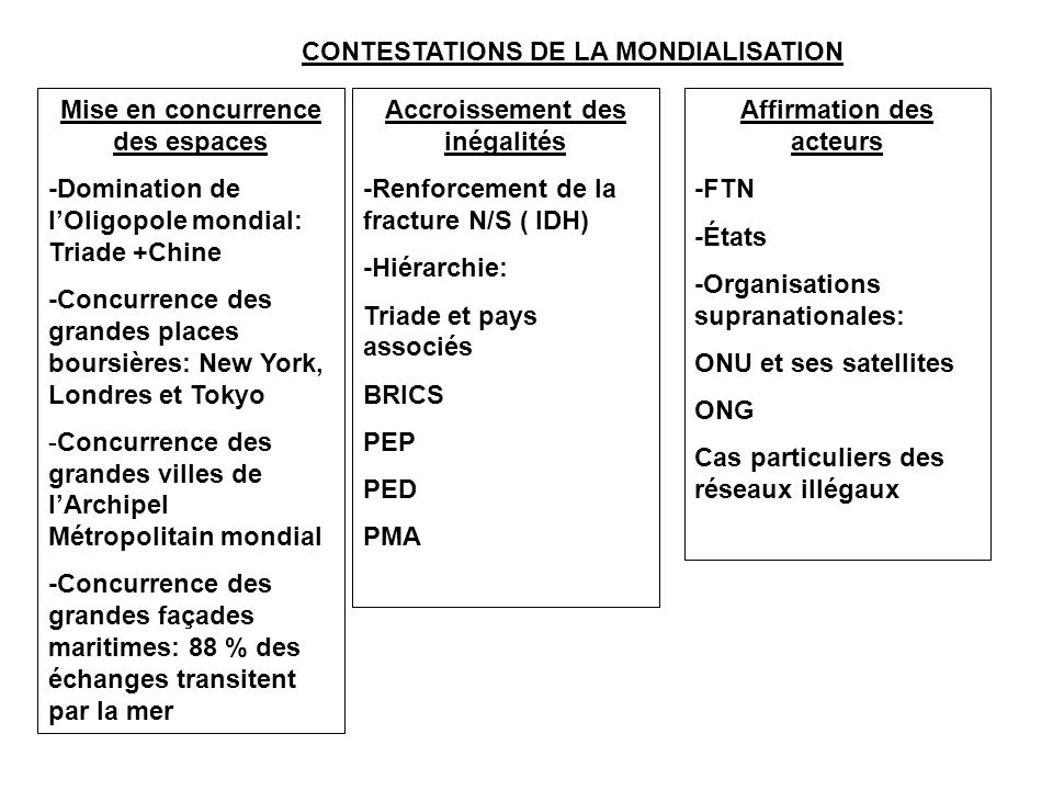 CONTESTATIONS DE LA MONDIALISATION
