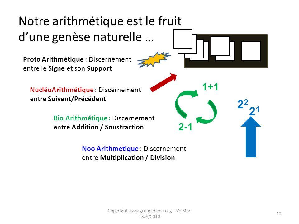 Notre arithmétique est le fruit d'une genèse naturelle …