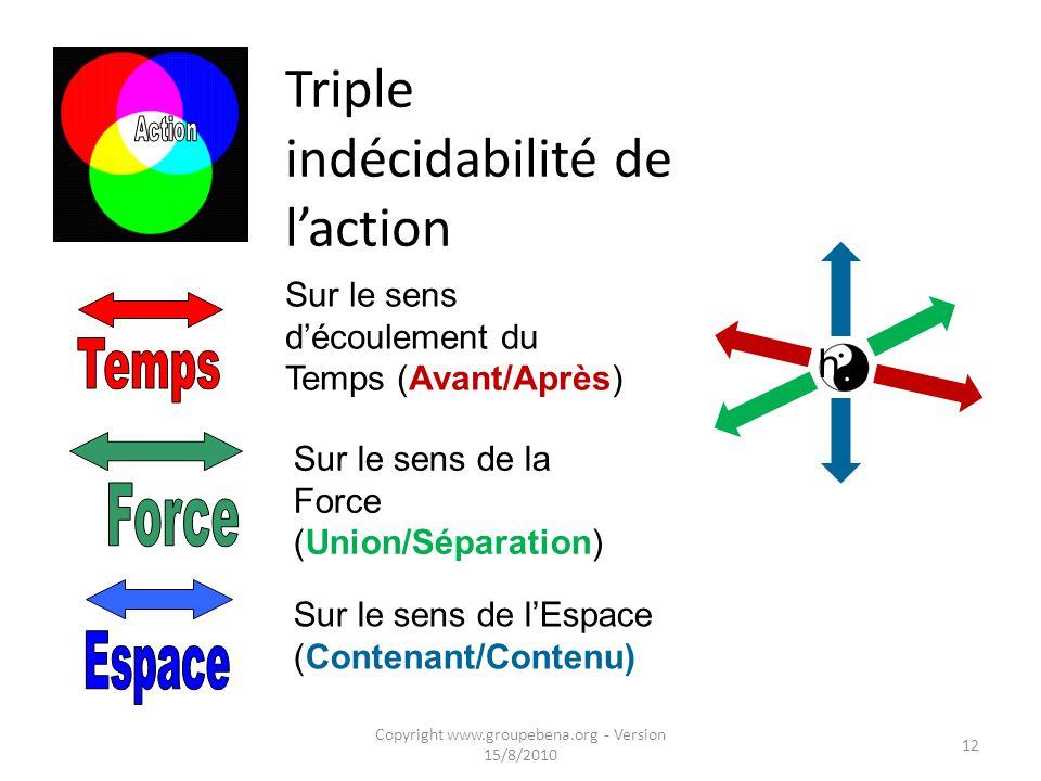 Triple indécidabilité de l'action