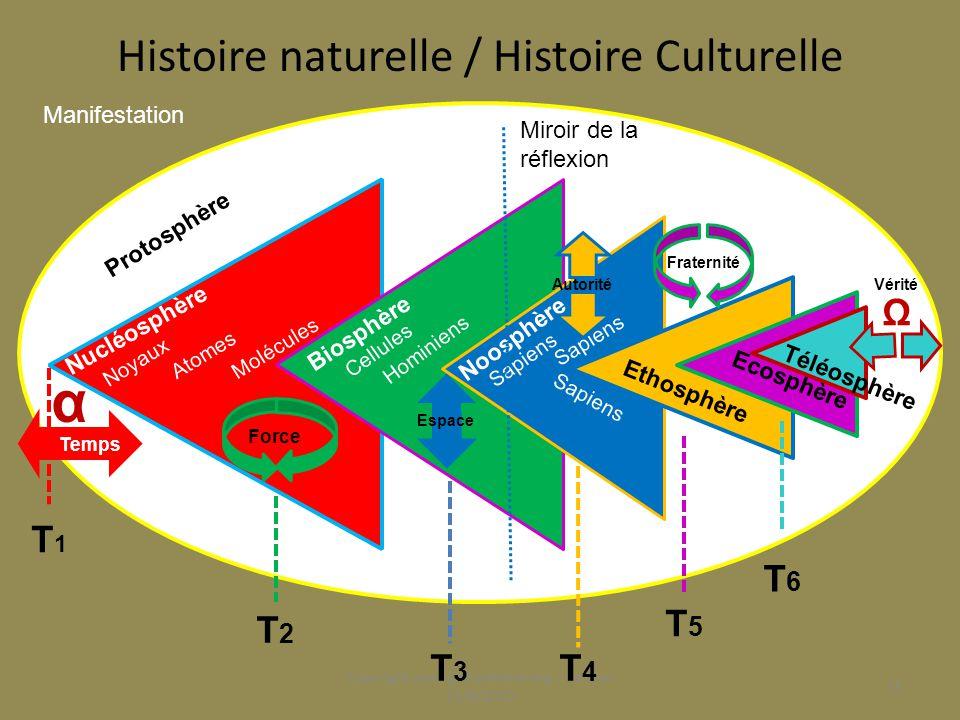 Histoire naturelle / Histoire Culturelle