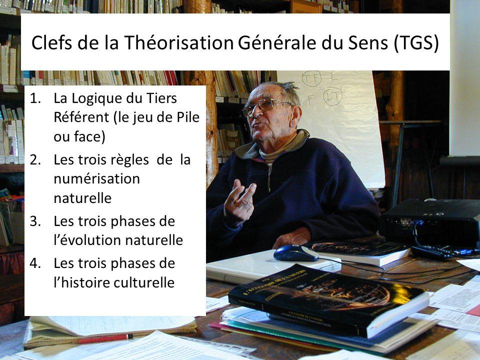 Clefs de la Théorisation Générale du Sens (TGS)