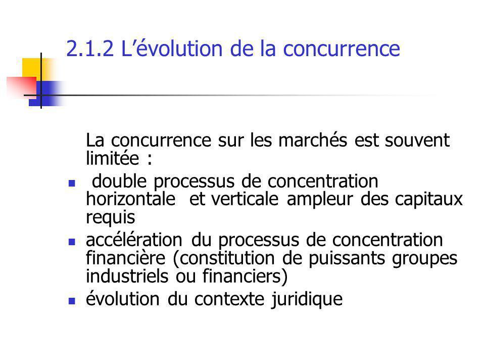 2.1.2 L'évolution de la concurrence