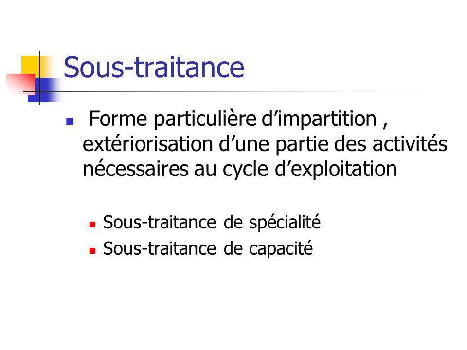 Sous-traitance Forme particulière d'impartition , extériorisation d'une partie des activités nécessaires au cycle d'exploitation.