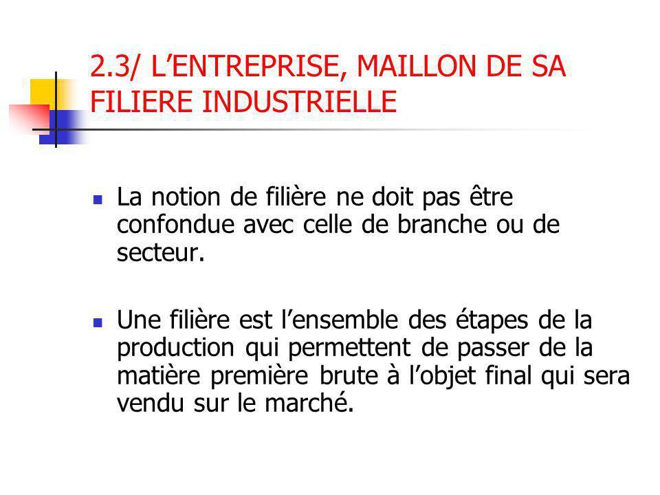 2.3/ L'ENTREPRISE, MAILLON DE SA FILIERE INDUSTRIELLE