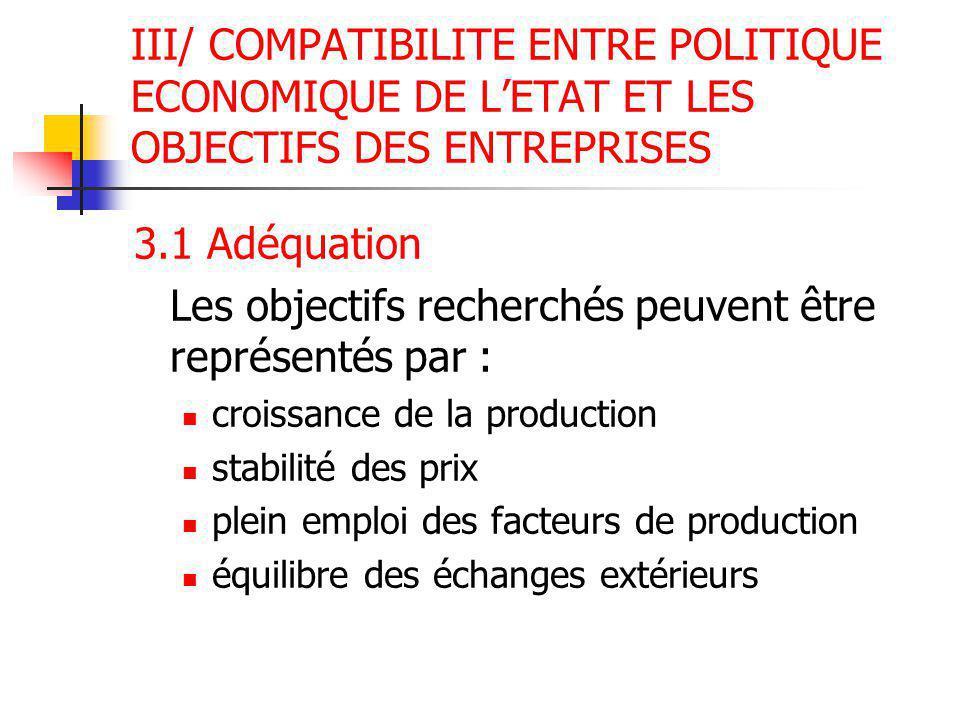 Les objectifs recherchés peuvent être représentés par :