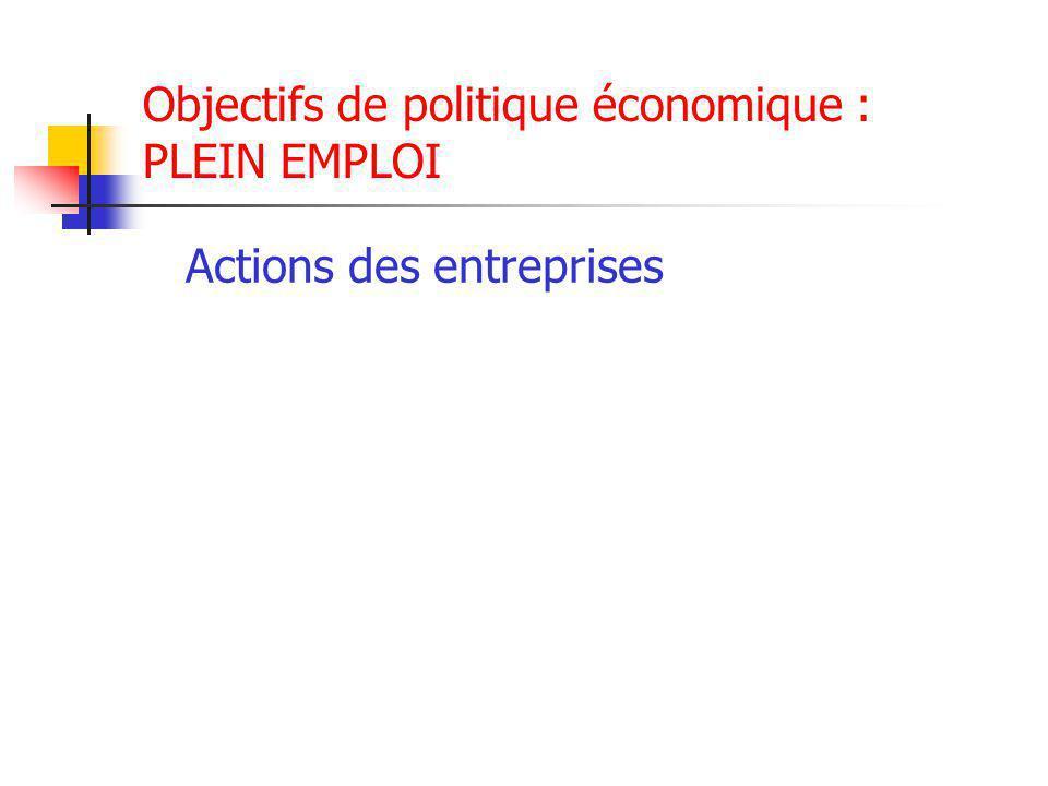 Objectifs de politique économique : PLEIN EMPLOI