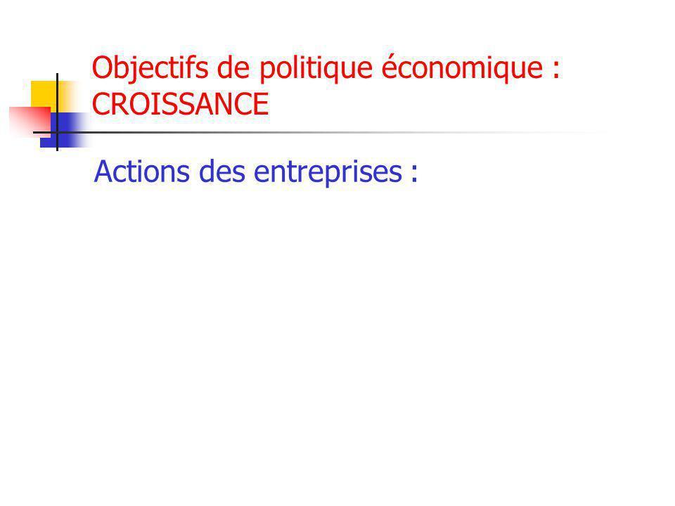 Objectifs de politique économique : CROISSANCE