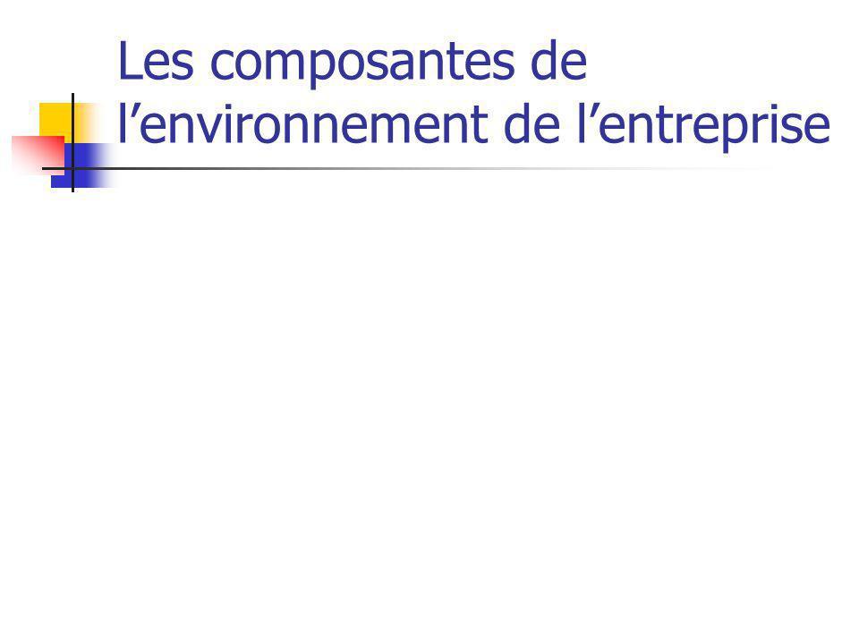 Les composantes de l'environnement de l'entreprise