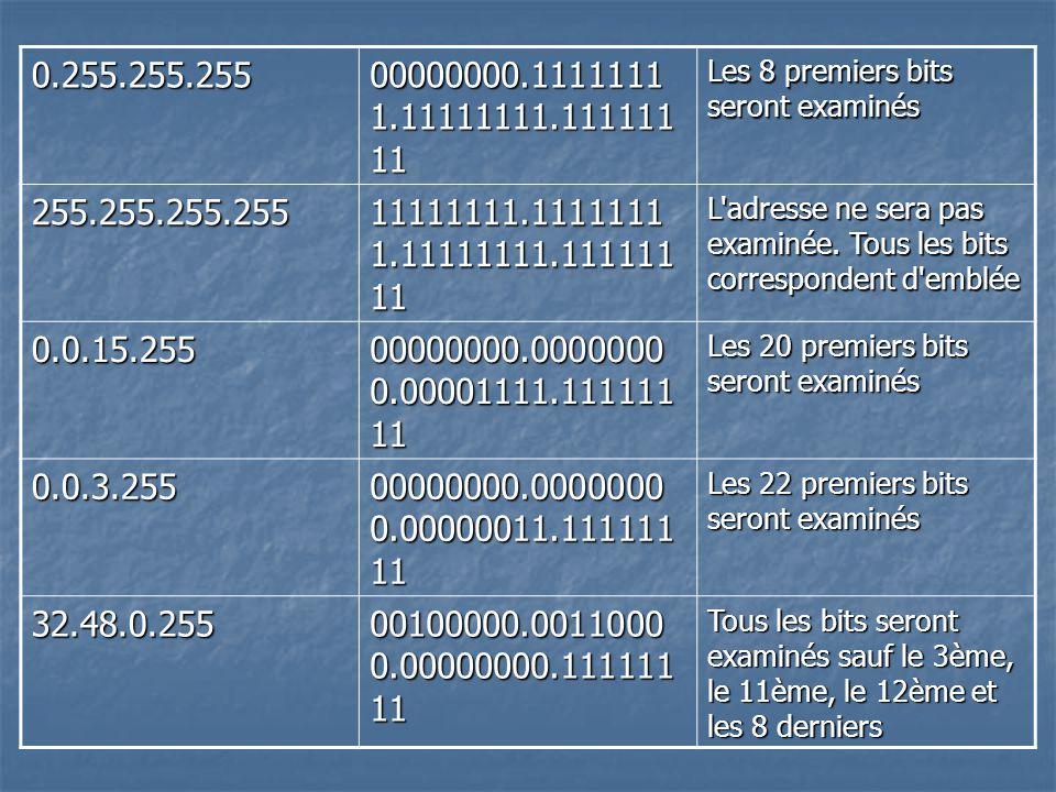 0.255.255.255 00000000.11111111.11111111.11111111. Les 8 premiers bits seront examinés. 255.255.255.255.
