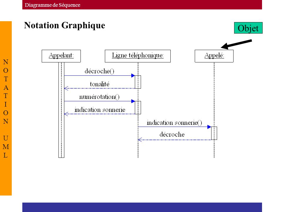 Diagramme de Séquence Notation Graphique NOTATION UML Objet