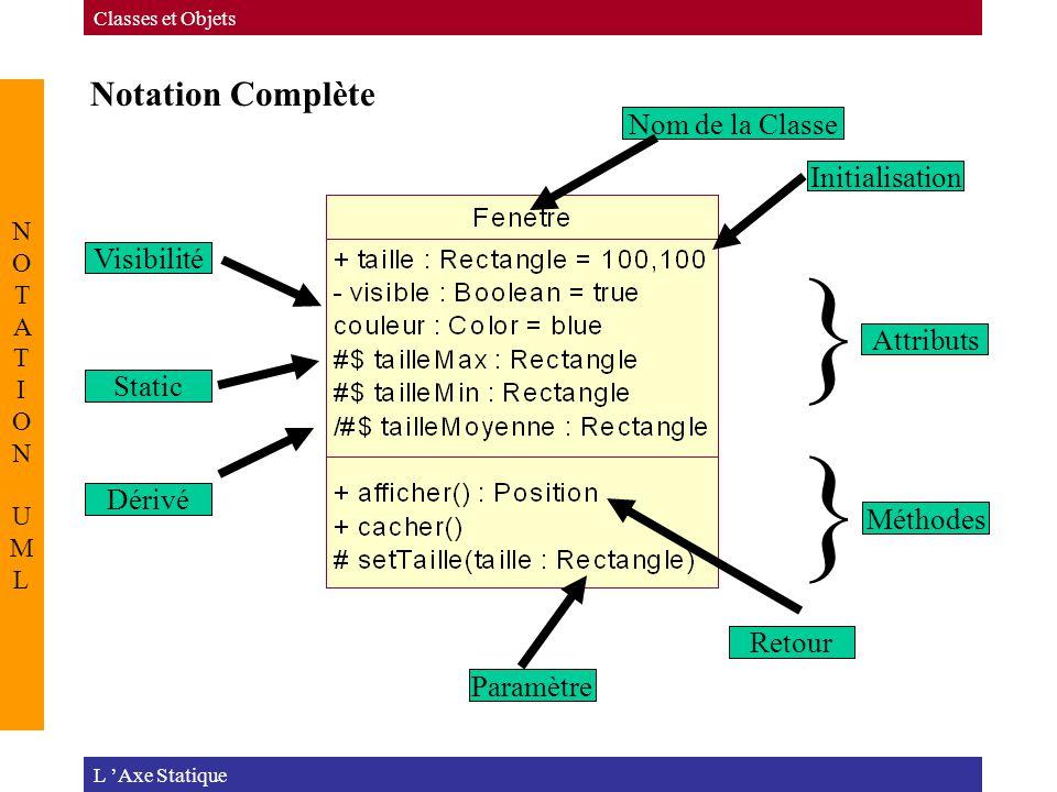 } } Notation Complète Nom de la Classe Initialisation Visibilité