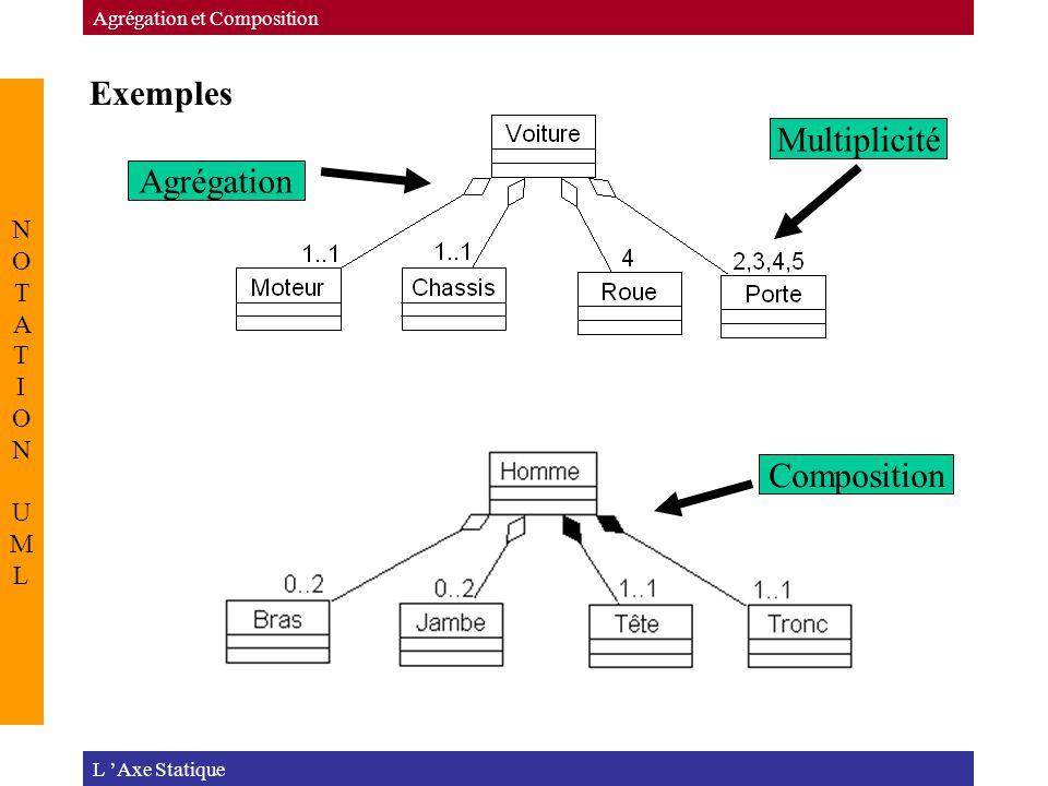 Exemples Multiplicité Agrégation Composition NOTATION UML