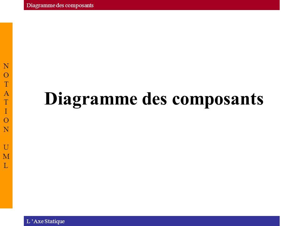 Diagramme des composants