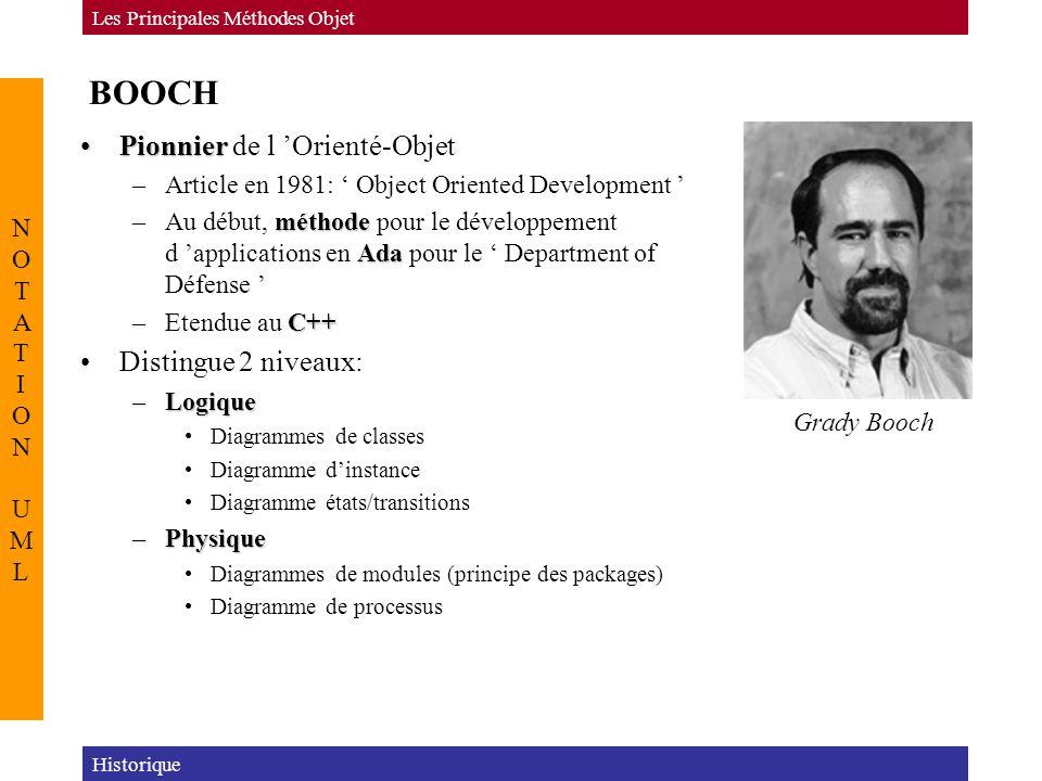 BOOCH Pionnier de l 'Orienté-Objet Distingue 2 niveaux: NOTATION UML