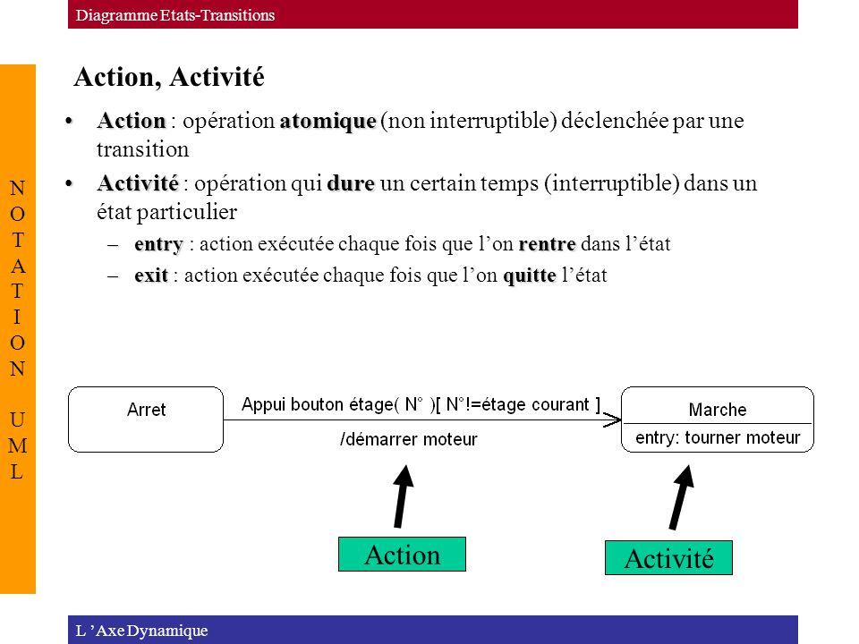 Action, Activité Action Activité