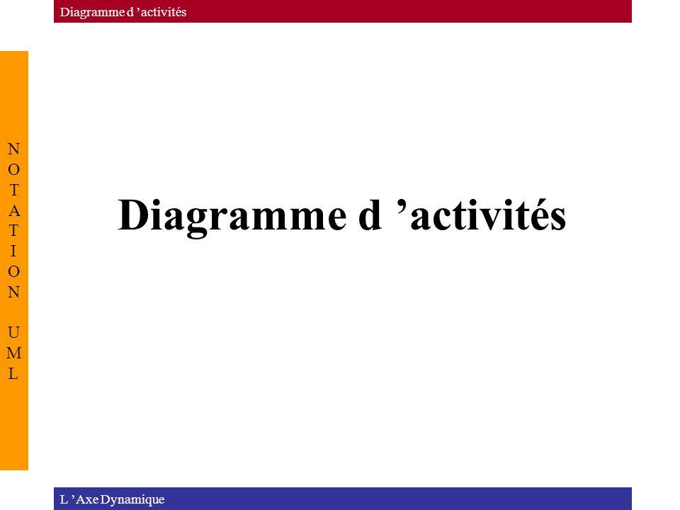 Diagramme d 'activités