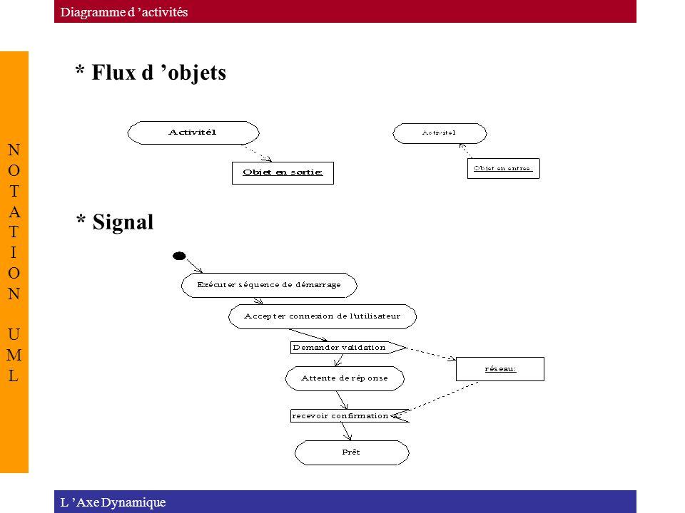 * Flux d 'objets * Signal NOTATION UML Diagramme d 'activités