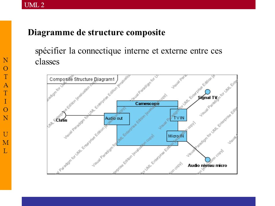Diagramme de structure composite