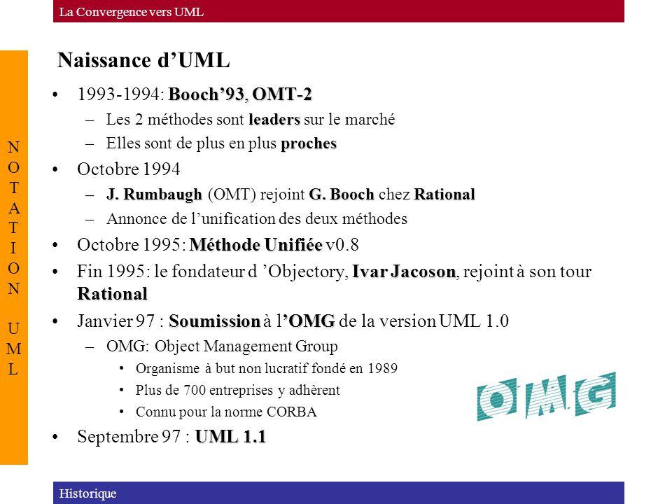 Naissance d'UML 1993-1994: Booch'93, OMT-2 Octobre 1994