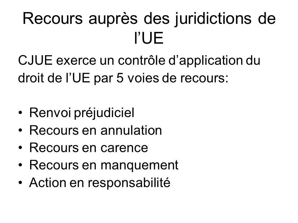 Recours auprès des juridictions de l'UE