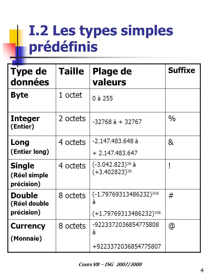 I.2 Les types simples prédéfinis