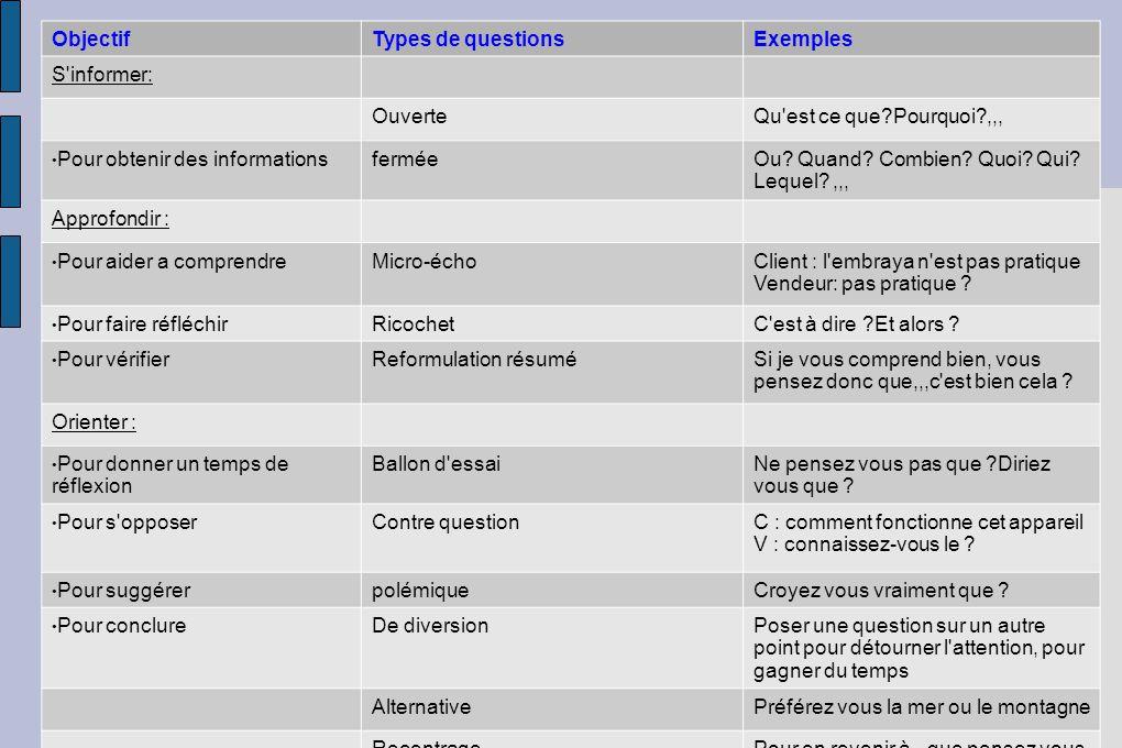 Objectif Types de questions. Exemples. S informer: Ouverte. Qu est ce que Pourquoi ,,, Pour obtenir des informations.