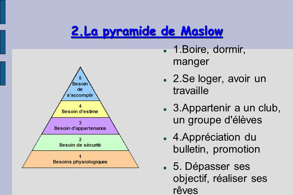 2.La pyramide de Maslow 1.Boire, dormir, manger
