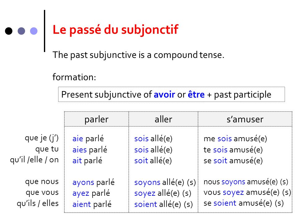Le passé du subjonctif The past subjunctive is a compound tense.