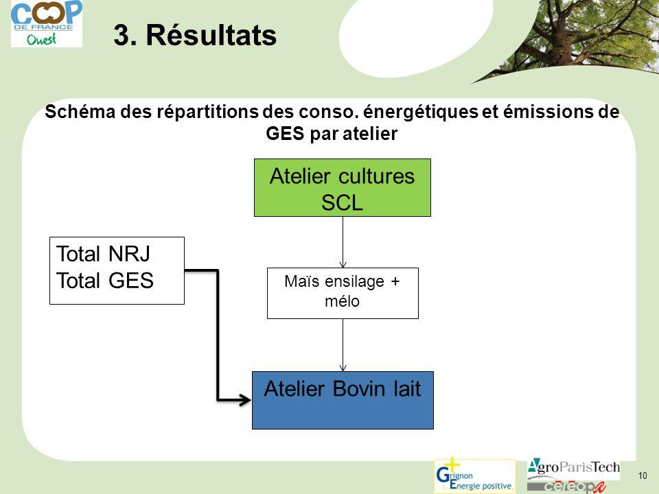 3. Résultats Atelier cultures SCL Total NRJ Total GES