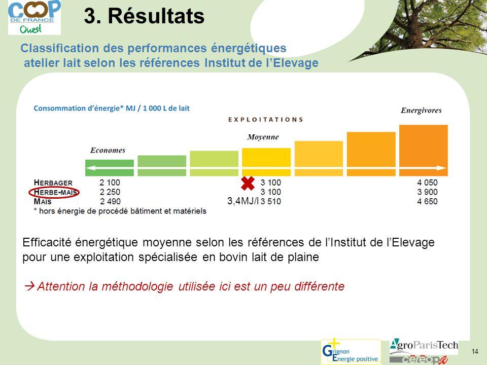 3. Résultats Classification des performances énergétiques atelier lait selon les références Institut de l'Elevage.