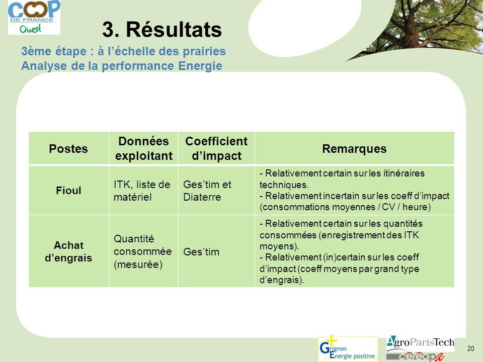 3. Résultats 3ème étape : à l'échelle des prairies Analyse de la performance Energie. Postes. Données exploitant.