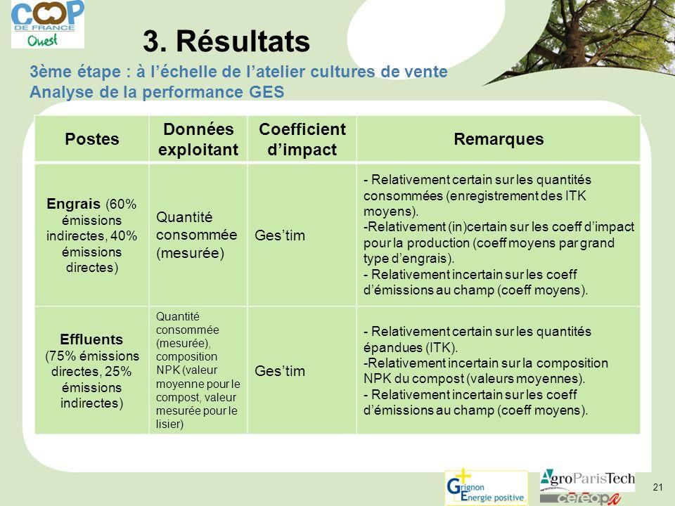 3. Résultats 3ème étape : à l'échelle de l'atelier cultures de vente Analyse de la performance GES.