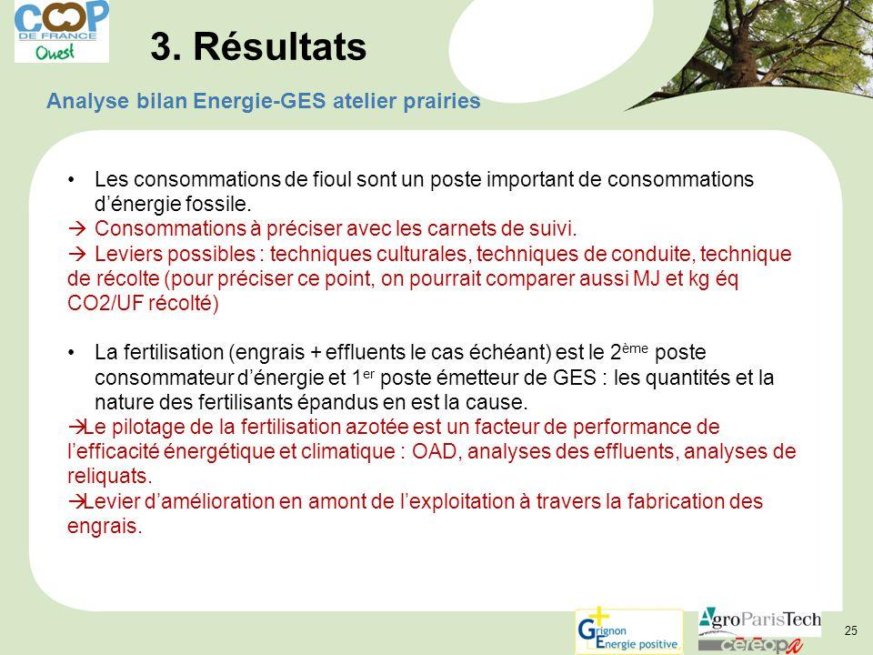 3. Résultats Analyse bilan Energie-GES atelier prairies