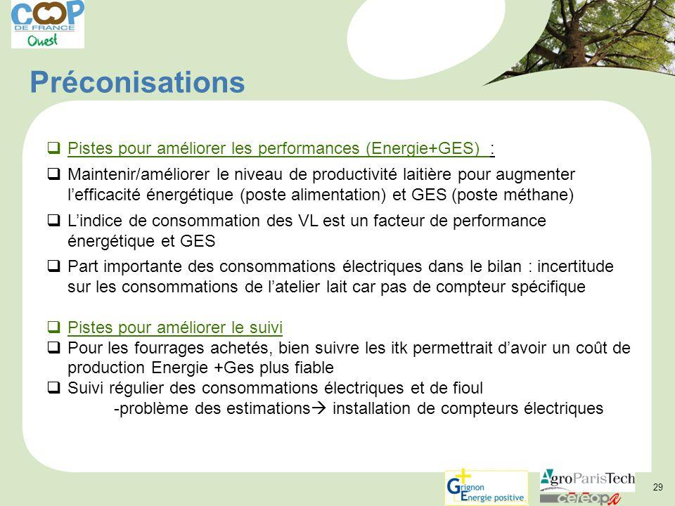 Préconisations Pistes pour améliorer les performances (Energie+GES) :