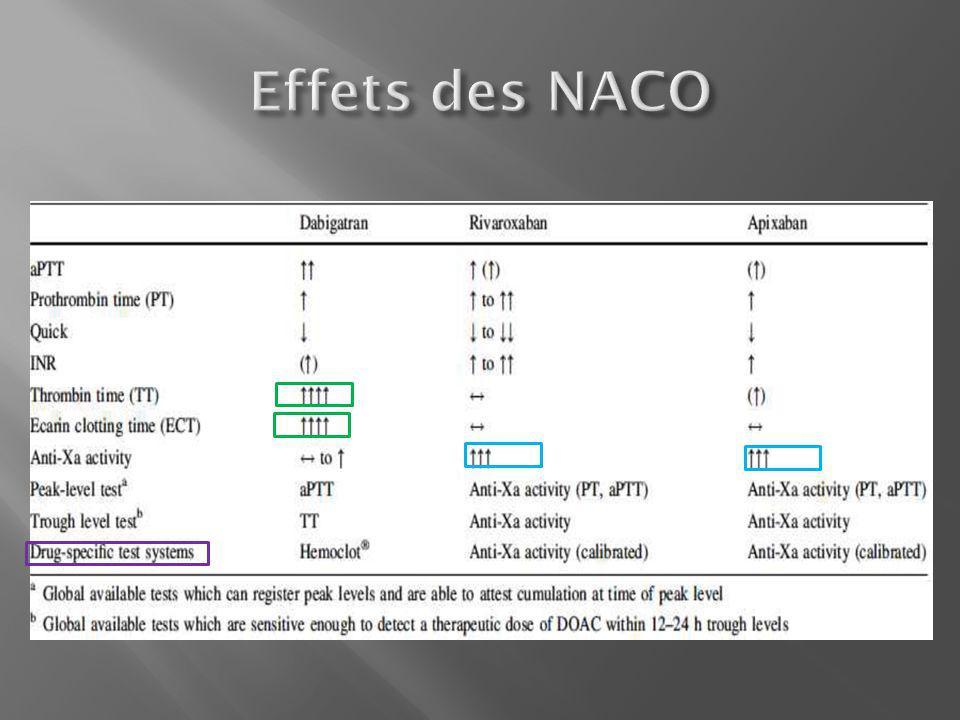 Effets des NACO