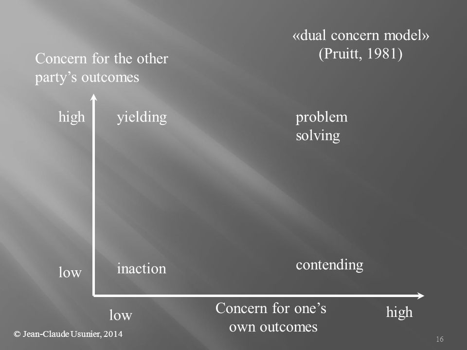 «dual concern model» (Pruitt, 1981) Concern for the other