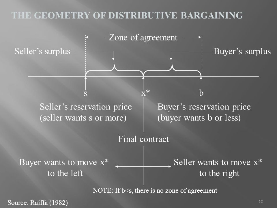 THE GEOMETRY OF DISTRIBUTIVE BARGAINING