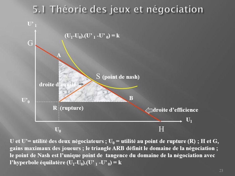5.1 Théorie des jeux et négociation