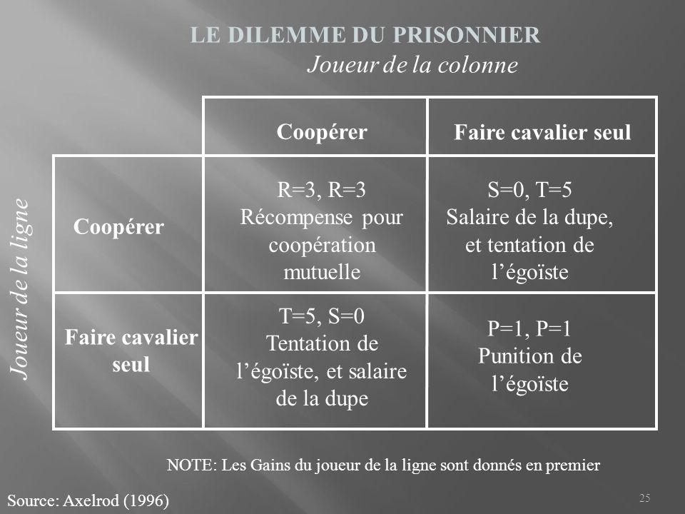 LE DILEMME DU PRISONNIER